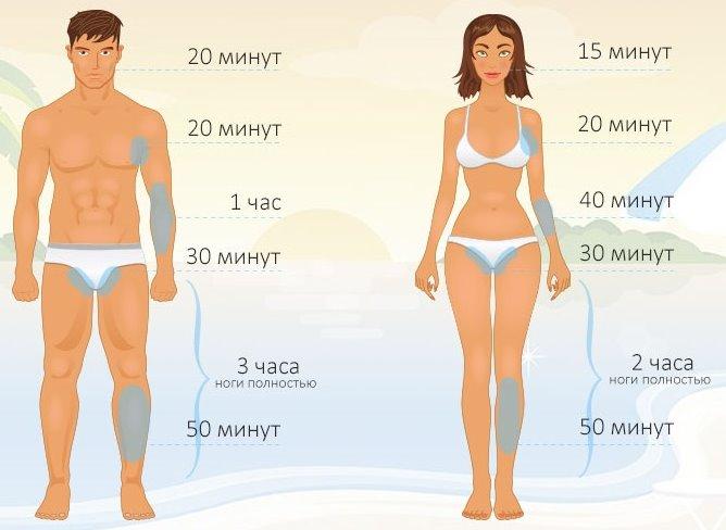 Элос эпиляция: фото до и после, отзывы врачей