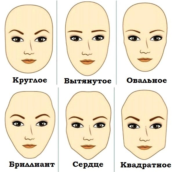 Разные типы лица.