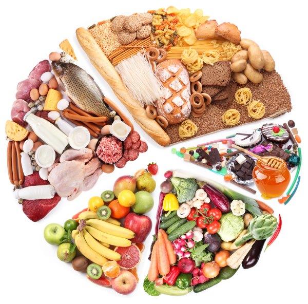 Продукты распределены в зависимости от своих полезных качеств.