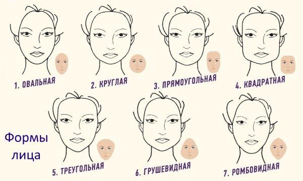 Формы лица.
