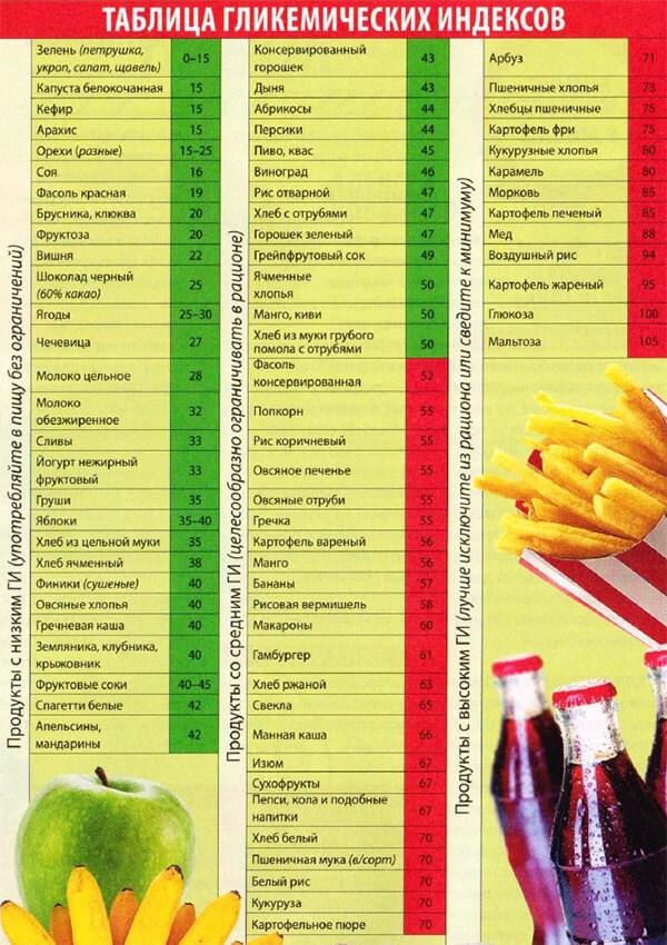 Таблица и список продуктов с медленными углеводами для похудения