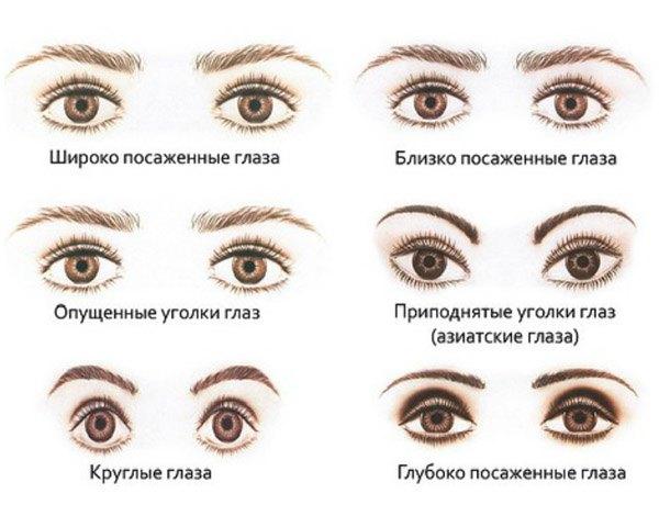 Формы глаз