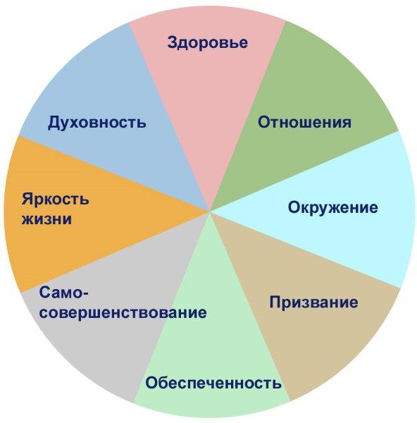 Сферы жизни.