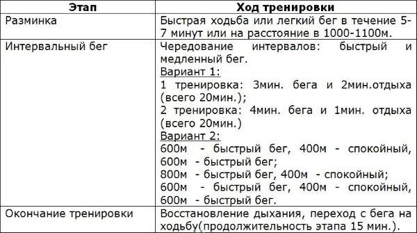 Таблица тренировок.