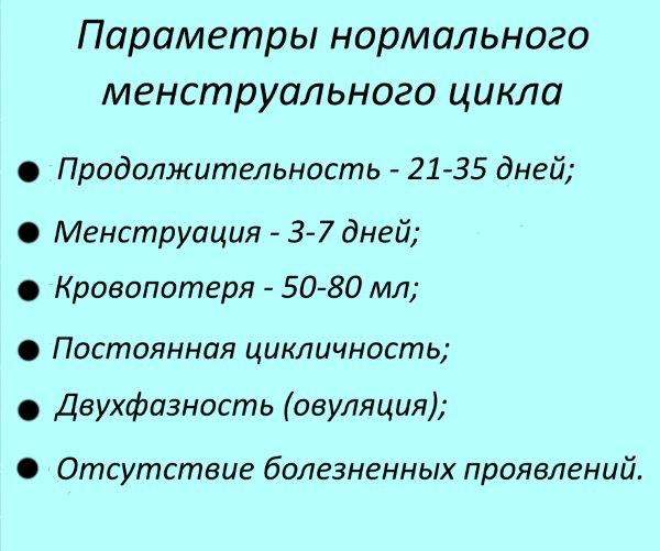 Параметры нормального менструального цикла.
