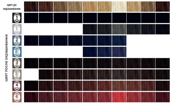 Таблица цветов до и после окрашивания хной