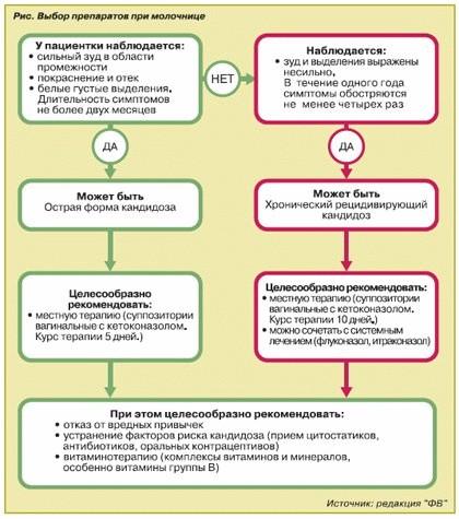 Лечение молочницы народными средствами у женщин