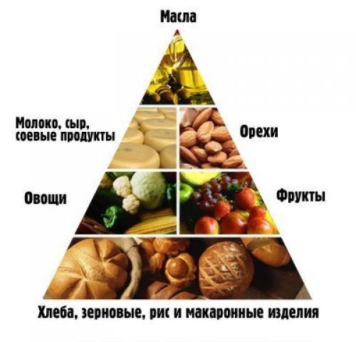 Для меню рецептами день вегетарианца с на каждый похудения