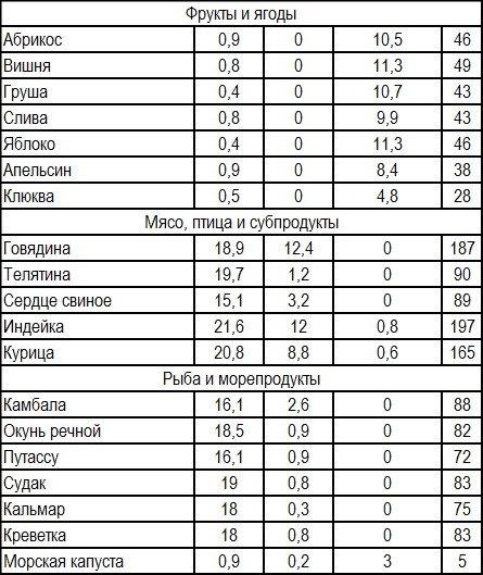 Таблица низкокалорийных фруктов, мясных и рыбных продуктов.