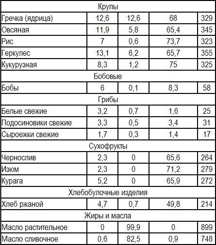 Таблица низкокалорийных круп, грибов, бобовых, сухофруктов и хлебных изделий.