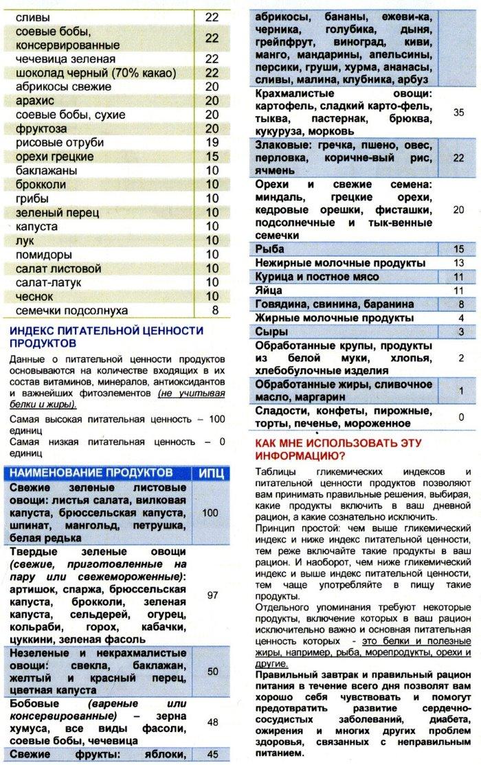 Таблица и список продуктов с быстрыми углеводами для похудения