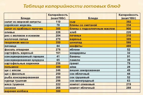 Калорийность продуктов. Список и таблица гликемического индекса и калорийности продуктов питания