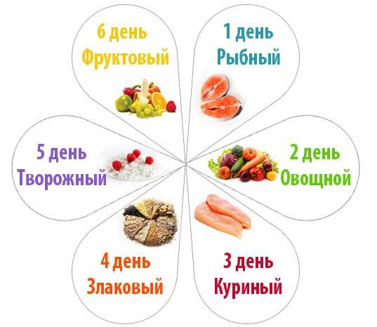 Диета пять лепестков рецепты