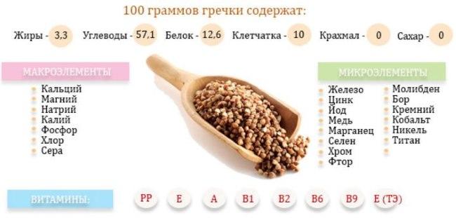 Диета гречка и кефир. Как употреблять, меню на неделю, рецепты