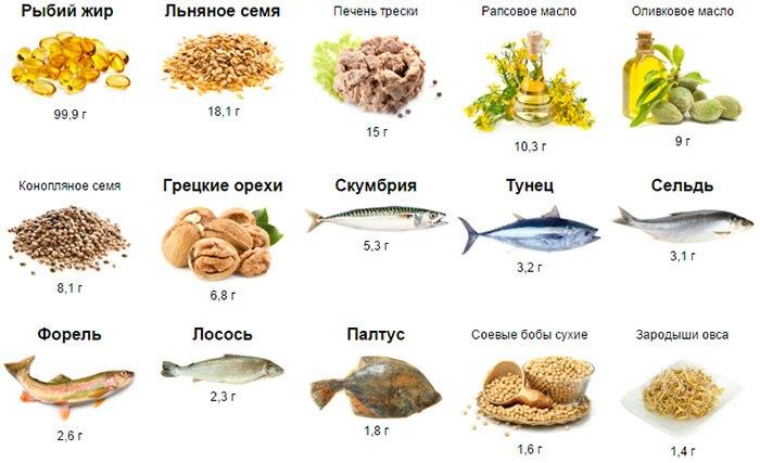 Омега 3 жирные кислоты. Инструкция по применению, полезные свойства, цена, отзывы