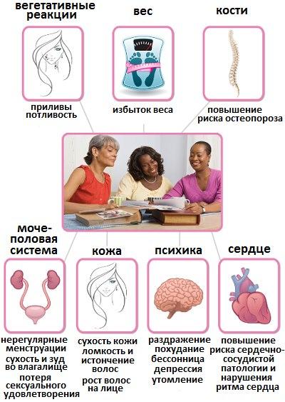 Клиническая картина и последствия