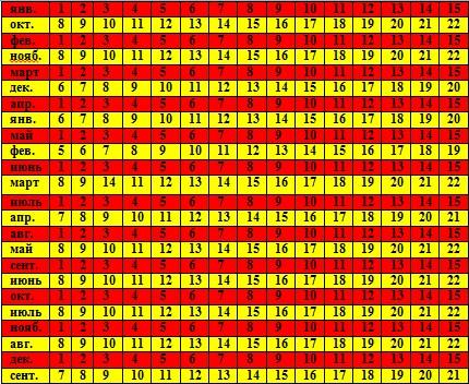 Как определить дату родов по последним месячным. Методы и данные для точного расчета