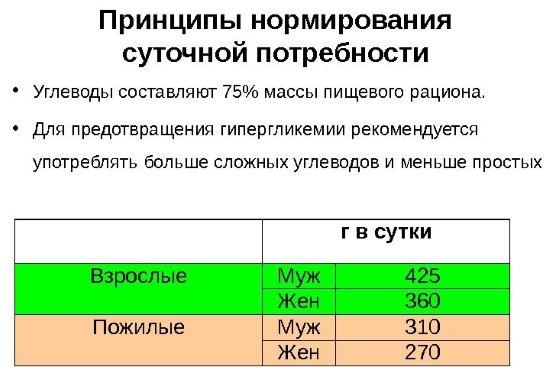 Список продуктов с быстрыми углеводами для похудения. Таблица калорийности