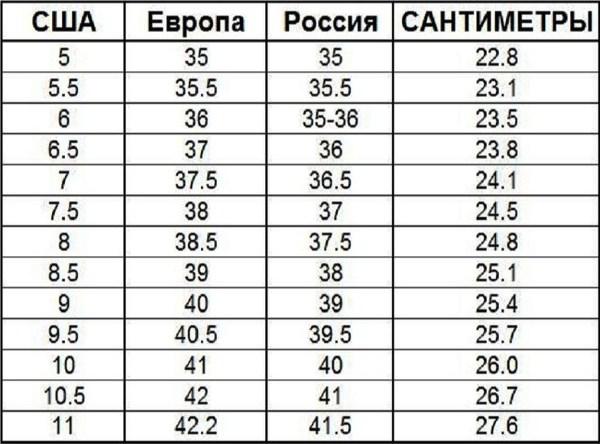d244b1f771d91 Таблица соответствия европейских размеров обуви на русские. Как вычислить  размер