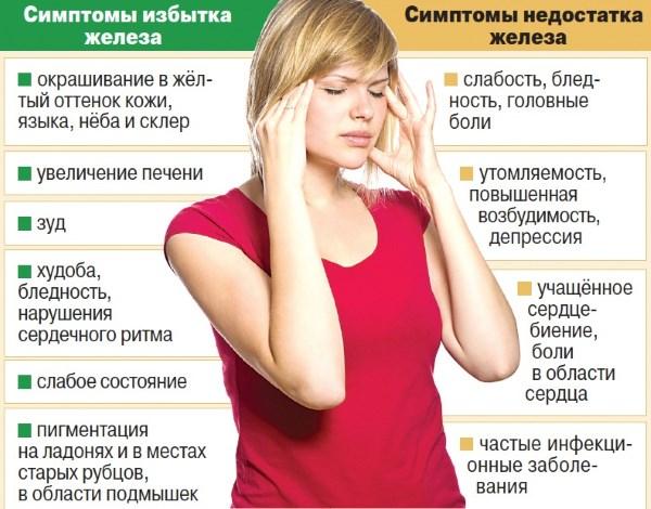 Сывороточное железо – роль и норма для женщин. Признаки недостатка и как восполнить дефицит