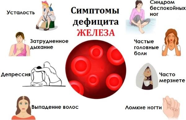 симптомы дефицита железа у женщин