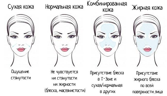 Жирный крем для лица. Как выбрать, сделать своими руками дома. Польза применения на ночь