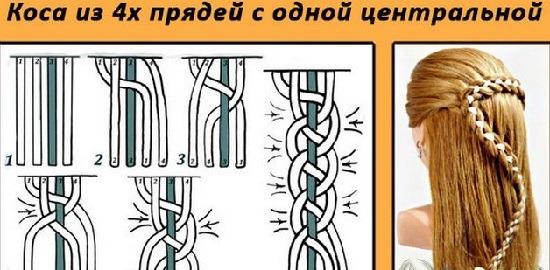 Коса из 4 прядей. Инструкция, схема плетения для начинающих пошагово: с лентой, подхватом, французская, из хвостиков с резинками. Фото