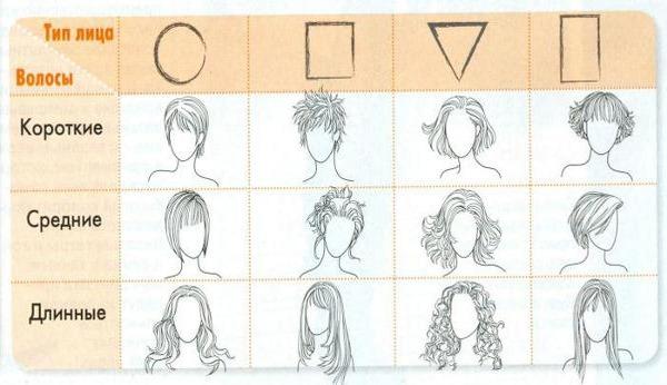 Омолаживающие стрижки для женщин на средние, длинные, короткие волосы, с укладкой и без. Кому подходит, как сделать укладку. Фото