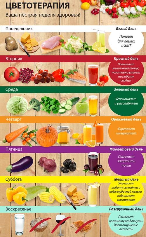 Цветная диета для похудения: капуста, творог, овощи и фрукты. Меню на неделю, рецепты и отзывы