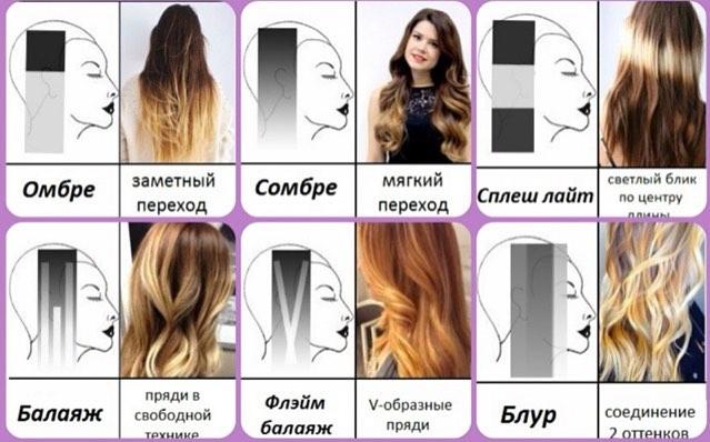 Мелирование на короткие русые волосы с челкой и без, кому подходит, как выглядит, как сделать в домашних условиях