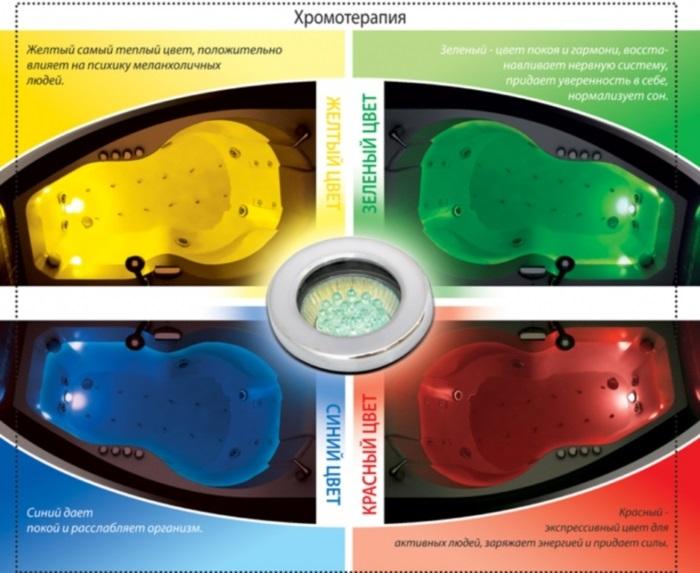 Хромотерапия. Что это такое, аппараты для ванны, для тела и лица. Показания и противопоказания. Отзывы