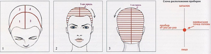 Колорирование на светлые волосы, модный цвет 2019. Окрашивание на короткие, средние и длинные волосы