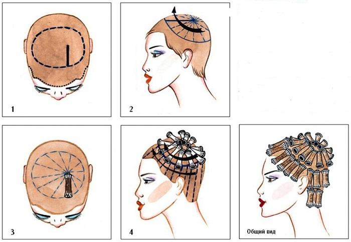 Биозавивка волос. Как сделать крупные локоны, сколько держится химическая, японская. Уход после процедуры