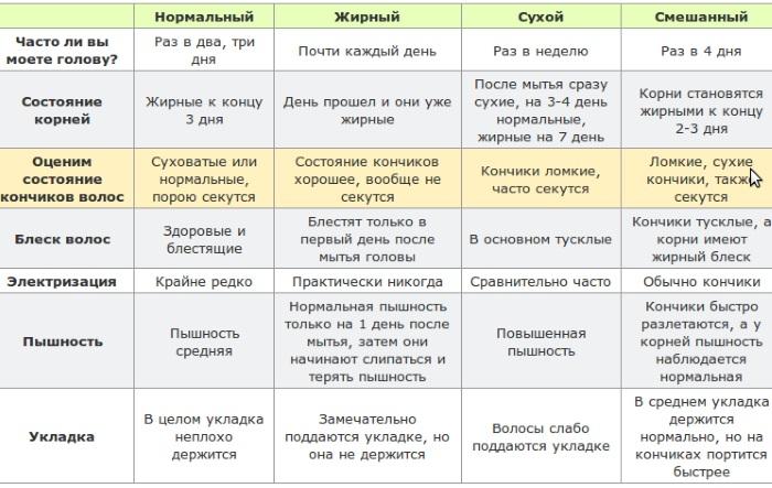 Шампуни Natura Siberica (Натура Сиберика). Отзывы, безсульфатный, облепиховый, с эффектом ламинирования, для жирных, сухих волос
