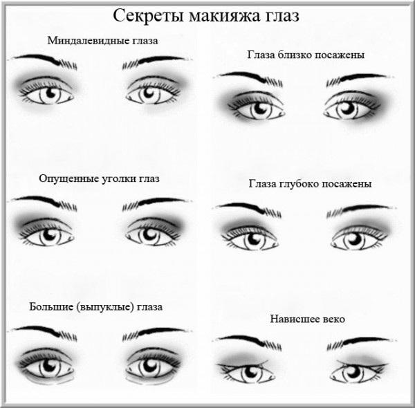 Как нарисовать стрелки на глазах подводкой самой себе красиво. Инструкция с фото