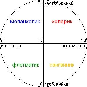 Кто такой флегматик - характеристика, темперамент, описание личности, черты характера, известные люди, профессии