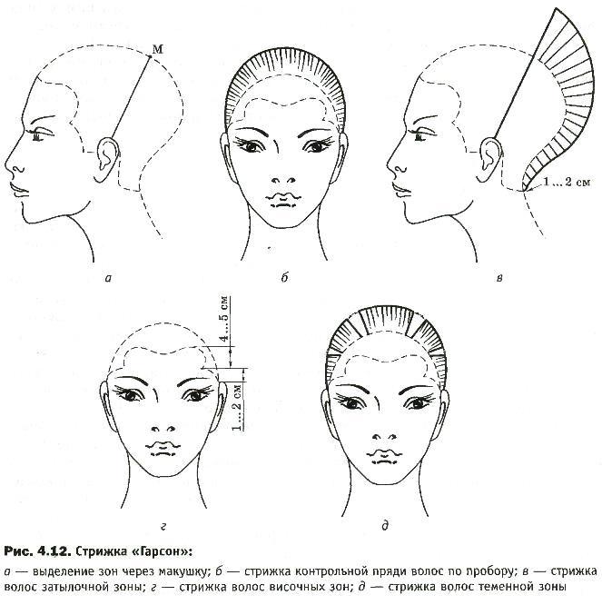Женская стрижка гарсон на средние, короткие и длинные волосы. Фото, кому идёт