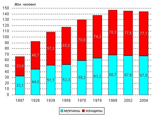 Соотношение мужчин и женщин в мире по странам, статистика по возрасту, прогноз на будущее