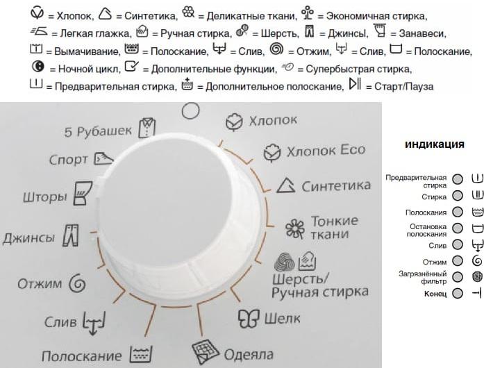 Обозначения на вещах для стирки и химчистки. Маркировка, расшифровка условных знаков, символов