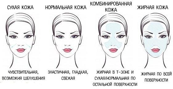 Солнцезащитные кремы для лица на каждый день. Какой выбрать для проблемной кожи, под макияж, цены