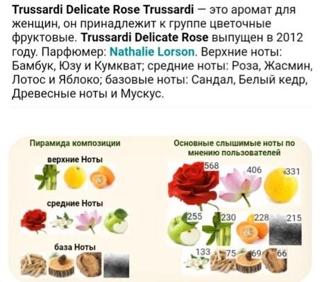 Trussardi Delicate Rose. Отзывы, описание аромата, цена, фото, похожие ароматы