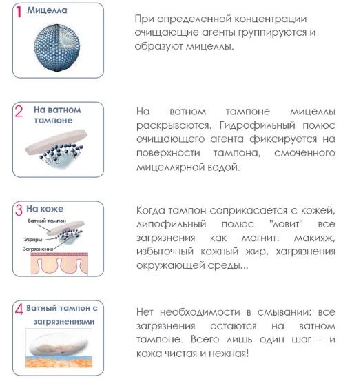 Мицеллярная вода ДАВ (Dove). Инструкция по применению, отзывы, цена